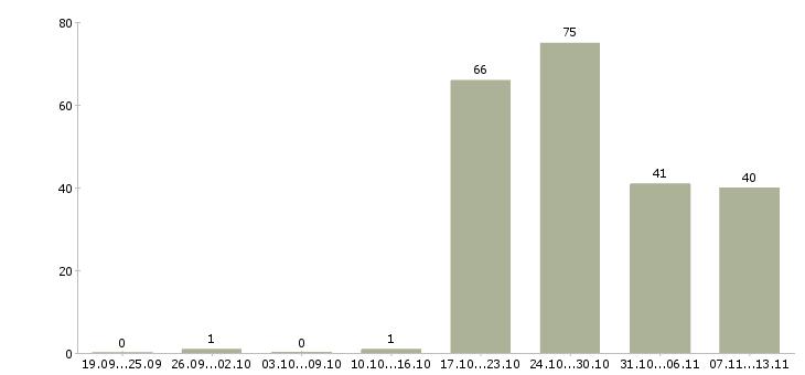 Работа «грузчик по квартирным переездам»-Число вакансий «грузчик по квартирным переездам» на сайте за 2 месяца