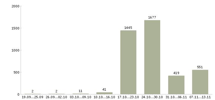 Работа «дворники»-Число вакансий «дворники» на сайте за 2 месяца