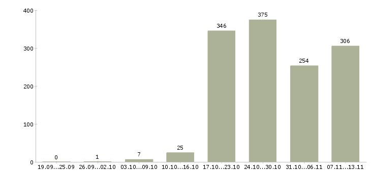 Работа «дворник в»-Число вакансий «дворник в» на сайте за 2 месяца