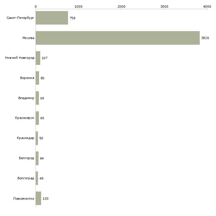 Найти работу делай деньги-Число вакансий «делай деньги» на сайте в городах Росcии