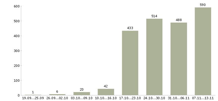 Работа «демонтаж»-Число вакансий «демонтаж» на сайте за 2 месяца
