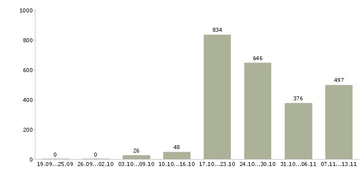 Работа «детский врач»-Число вакансий «детский врач» на сайте за 2 месяца