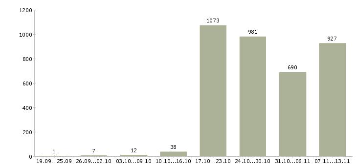 Работа «заместитель директора»-Число вакансий «заместитель директора» на сайте за 2 месяца