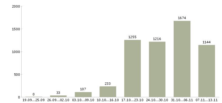 Работа «заработай в интернете»-Число вакансий «заработай в интернете» на сайте за 2 месяца
