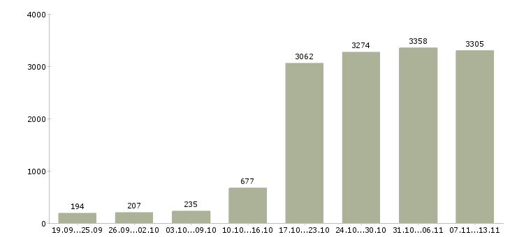 Работа «заработок»-Число вакансий «заработок» на сайте за 2 месяца