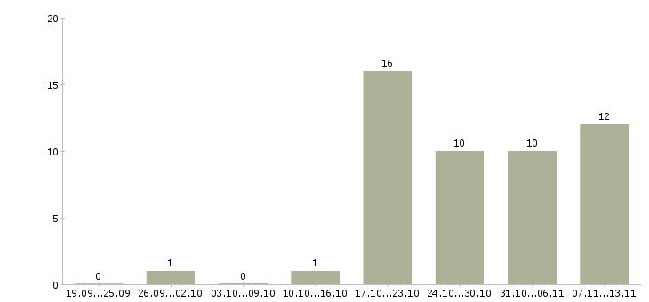 Работа «иллюстратор»-Число вакансий «иллюстратор» на сайте за 2 месяца