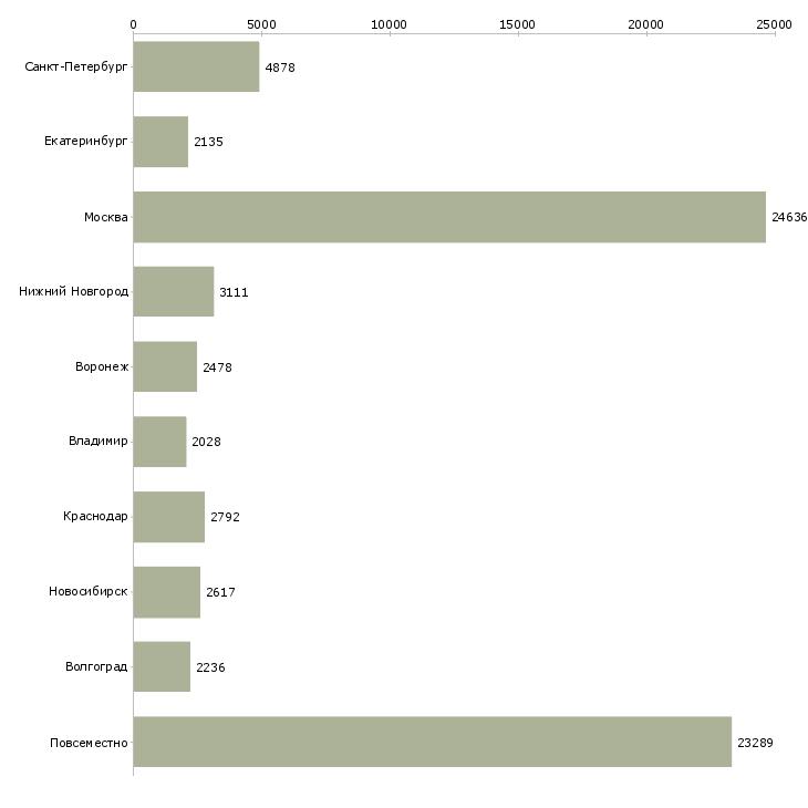 Найти работу интернет-Число вакансий «интернет» на сайте в городах Росcии