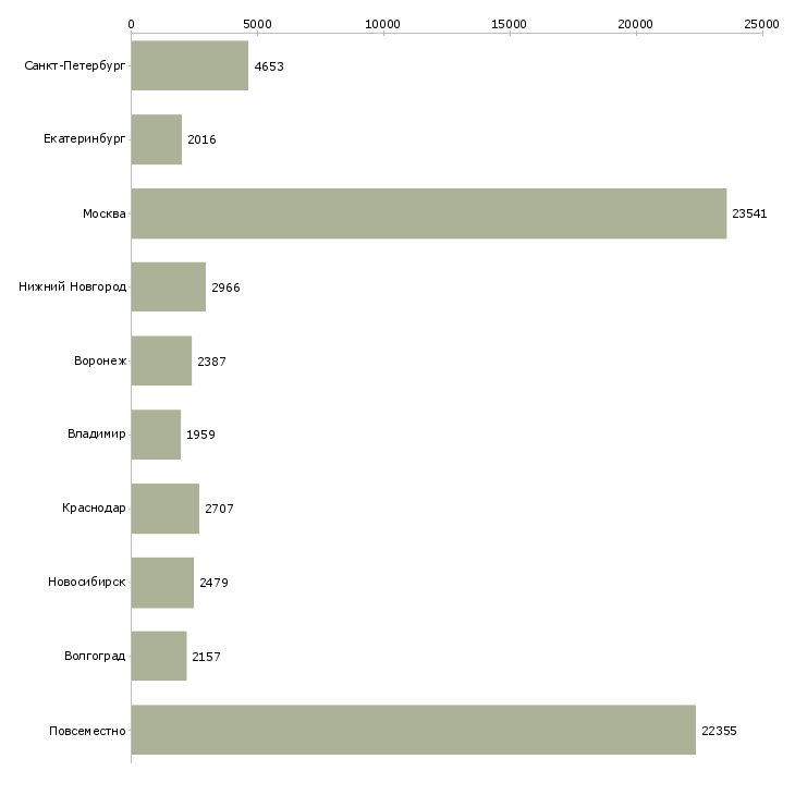 Найти работу интернет работа-Число вакансий «интернет работа» на сайте в городах Росcии