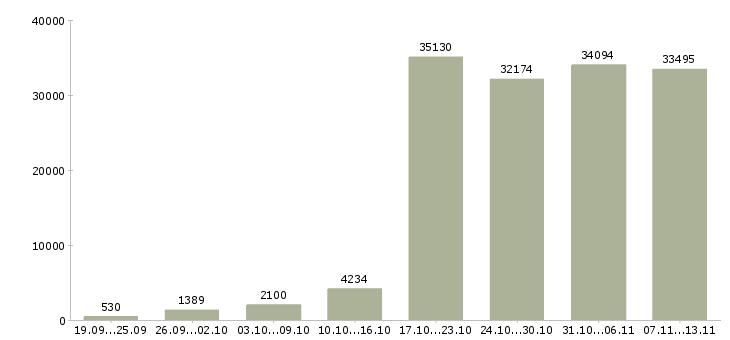 Работа «интернет работа»-Число вакансий «интернет работа» на сайте за 2 месяца