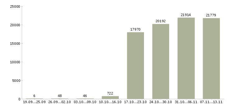 Работа «кладовщика»-Число вакансий «кладовщика» на сайте за 2 месяца