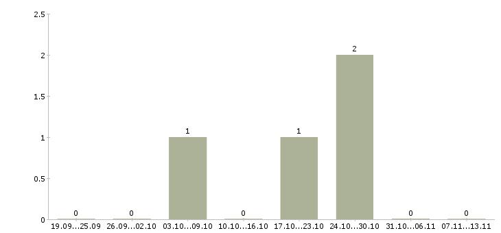 Работа «комментатор»-Число вакансий «комментатор» на сайте за 2 месяца