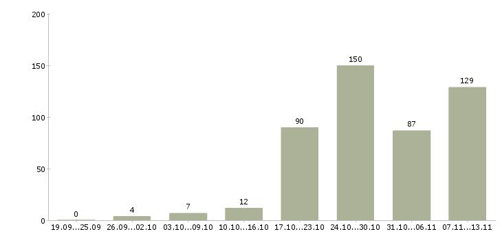 Работа «курьер ежедневная оплата»-Число вакансий «курьер ежедневная оплата» на сайте за 2 месяца