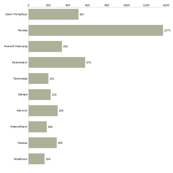 Найти работу машинисты-Число вакансий «машинисты» на сайте в городах Росcии