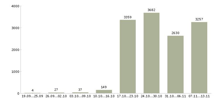 Работа «машинисты»-Число вакансий «машинисты» на сайте за 2 месяца