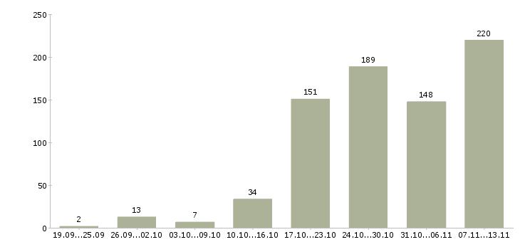 Работа «медсестры»-Число вакансий «медсестры» на сайте за 2 месяца