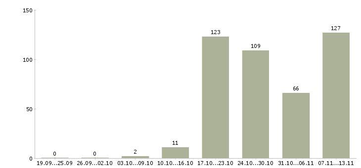 Работа «металлург»-Число вакансий «металлург» на сайте за 2 месяца