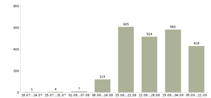 Работа «монтажники в и к»-Число вакансий «монтажники в и к» на сайте за последние 2 месяца