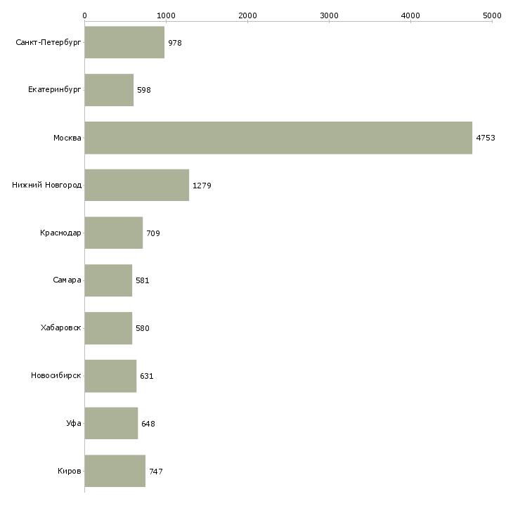 Найти работу начальник отдела-Число вакансий «начальник отдела» на сайте в городах Росcии