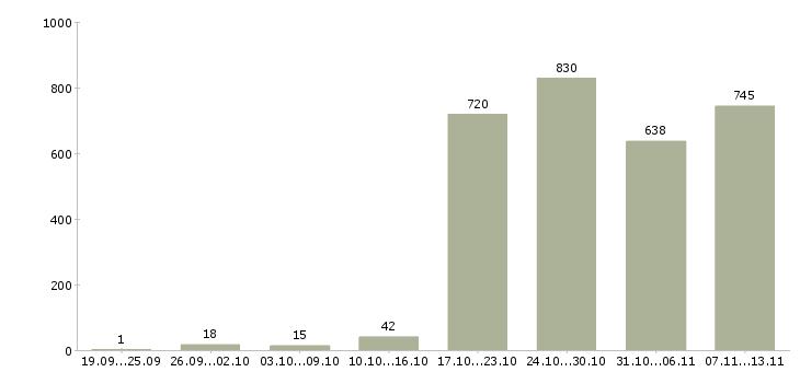 Работа «начальник управления»-Число вакансий «начальник управления» на сайте за 2 месяца