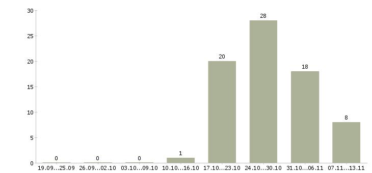 Работа «начальник управления it»-Число вакансий «начальник управления it» на сайте за 2 месяца