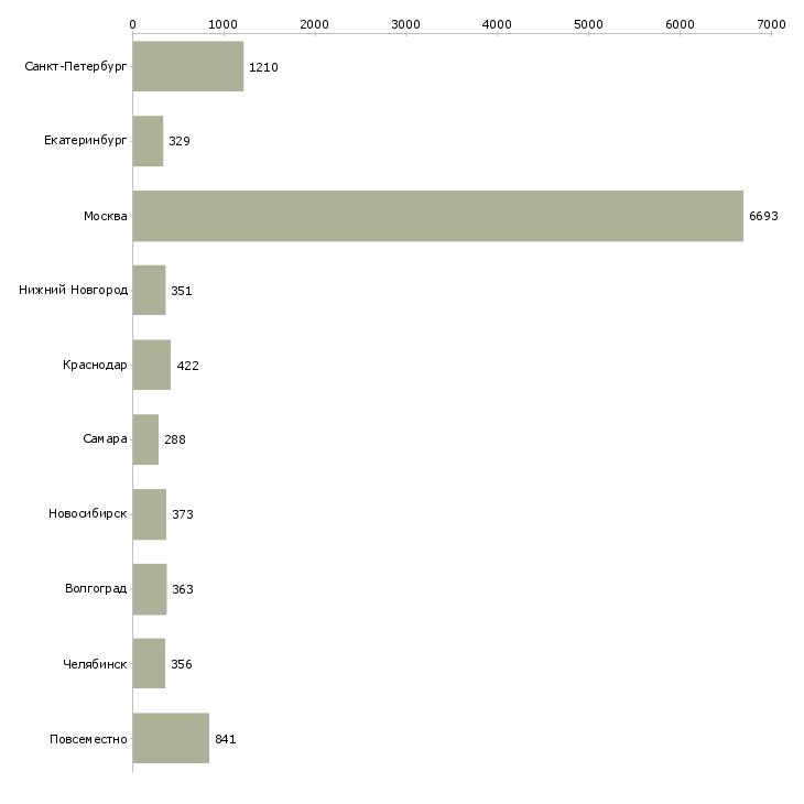 Найти работу на дому вакансии-Число вакансий «на дому вакансии» на сайте в городах Росcии
