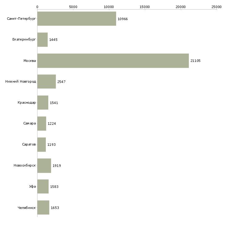 Найти работу на производстве-Число вакансий «на производстве» на сайте в городах Росcии