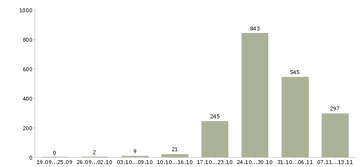 Работа «няня ребенку»-Число вакансий «няня ребенку» на сайте за 2 месяца