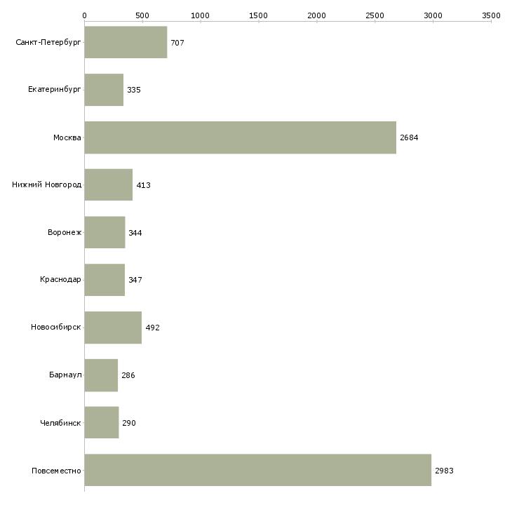 Найти работу онлайн-Число вакансий «онлайн» на сайте в городах Росcии
