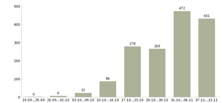 Работа «орифлейм»-Число вакансий «орифлейм» на сайте за 2 месяца