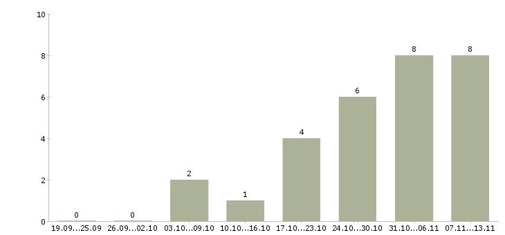 Работа «остеопат»-Число вакансий «остеопат» на сайте за 2 месяца