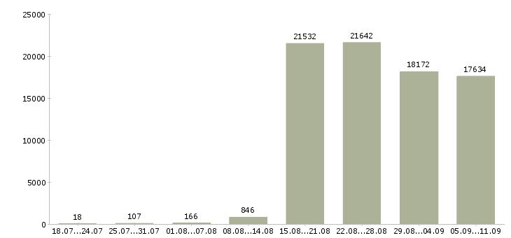 Работа «отдел продаж»-Число вакансий «отдел продаж» на сайте за последние 2 месяца