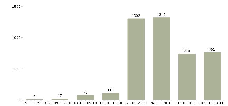 Работа «охранник лицензия»-Число вакансий «охранник лицензия» на сайте за 2 месяца