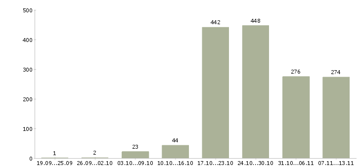 Работа «охранник разряда»-Число вакансий «охранник разряда» на сайте за 2 месяца