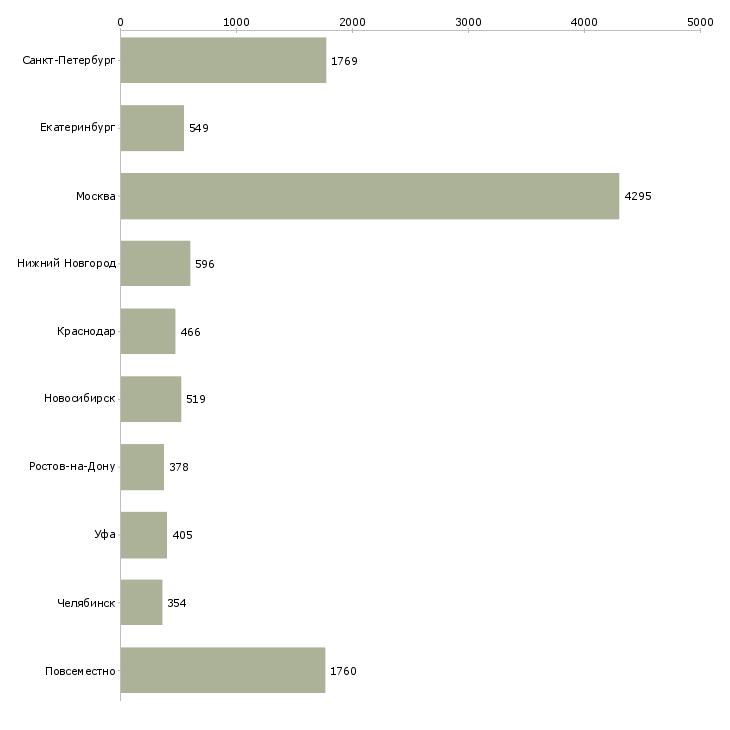 Найти работу подбор персонала-Число вакансий «подбор персонала» на сайте в городах Росcии