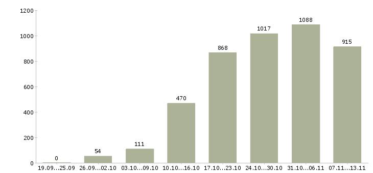 Работа «подработка в свободное время»-Число вакансий «подработка в свободное время» на сайте за 2 месяца