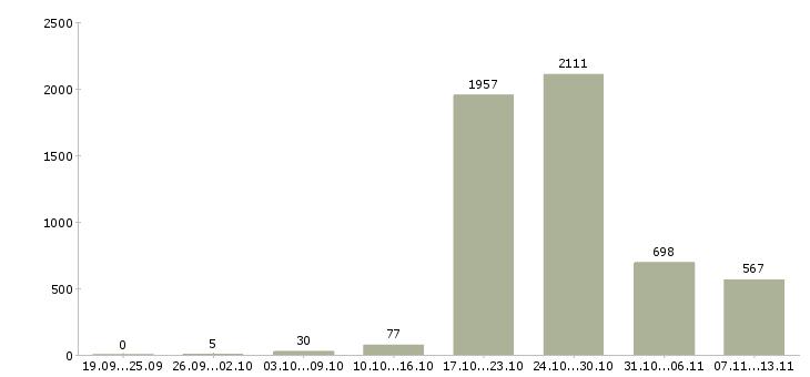 Работа «преподаватели»-Число вакансий «преподаватели» на сайте за 2 месяца