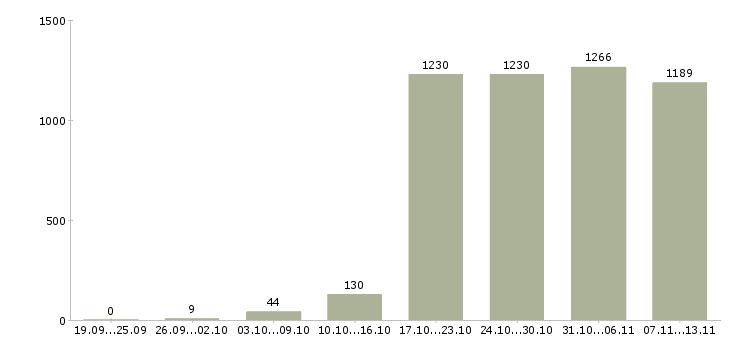 Работа «программист с»-Число вакансий «программист с» на сайте за 2 месяца
