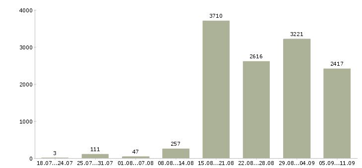 Работа «продавцы консультанты»-Число вакансий «продавцы консультанты» на сайте за последние 2 месяца