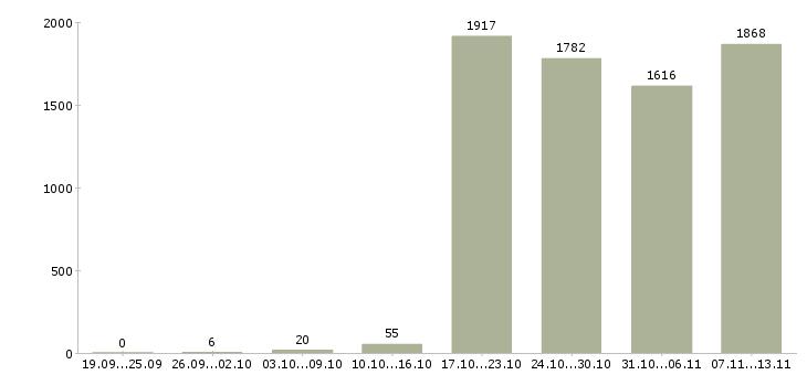 Работа «работник медицинский»-Число вакансий «работник медицинский» на сайте за 2 месяца