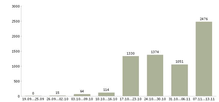 Работа «сварщики»-Число вакансий «сварщики» на сайте за 2 месяца