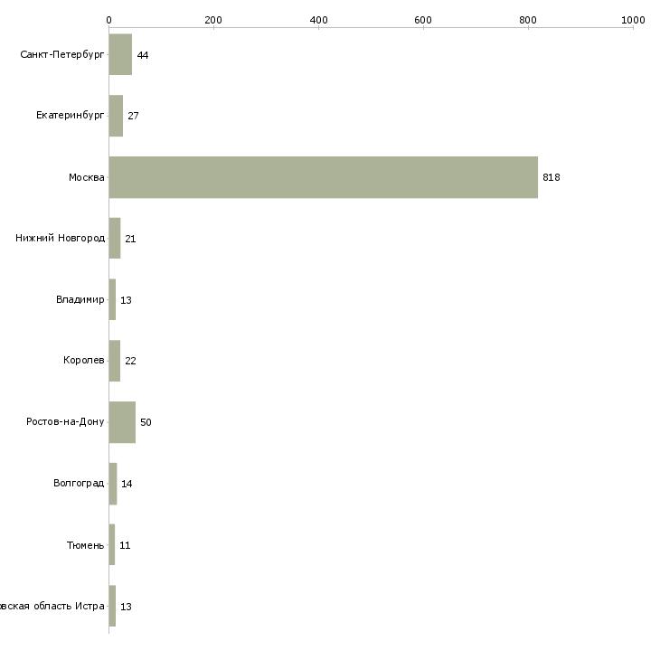 Найти работу сиделки-Число вакансий «сиделки» на сайте в городах Росcии