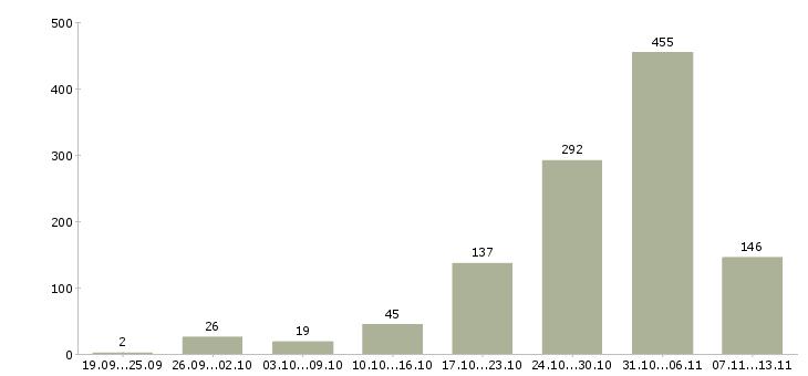Работа «сиделки»-Число вакансий «сиделки» на сайте за 2 месяца