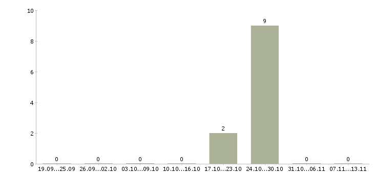 Работа «синоптик»-Число вакансий «синоптик» на сайте за 2 месяца