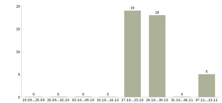 Работа «следователь»-Число вакансий «следователь» на сайте за 2 месяца