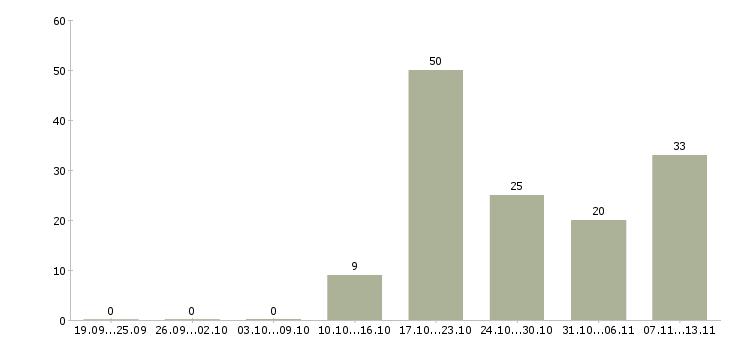 Работа «советник»-Число вакансий «советник» на сайте за 2 месяца
