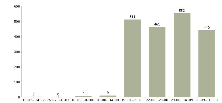 Работа «сотрудницы»-Число вакансий «сотрудницы» на сайте за последние 2 месяца