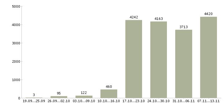 Работа «сотрудничество»-Число вакансий «сотрудничество» на сайте за 2 месяца