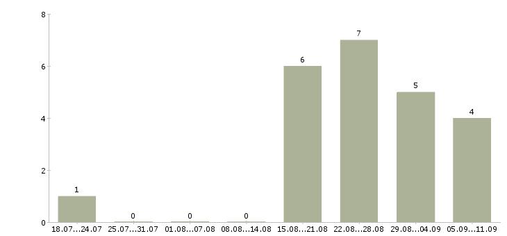 Работа «стерилизатор»-Число вакансий «стерилизатор» на сайте за последние 2 месяца