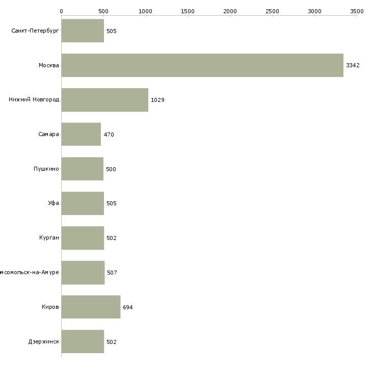 Найти работу сторожа-Число вакансий «сторожа» на сайте в городах Росcии