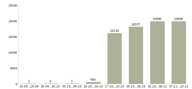 Работа «сторожа»-Число вакансий «сторожа» на сайте за 2 месяца